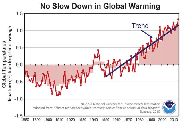 No slowdown in global warming; Photo: NOAA