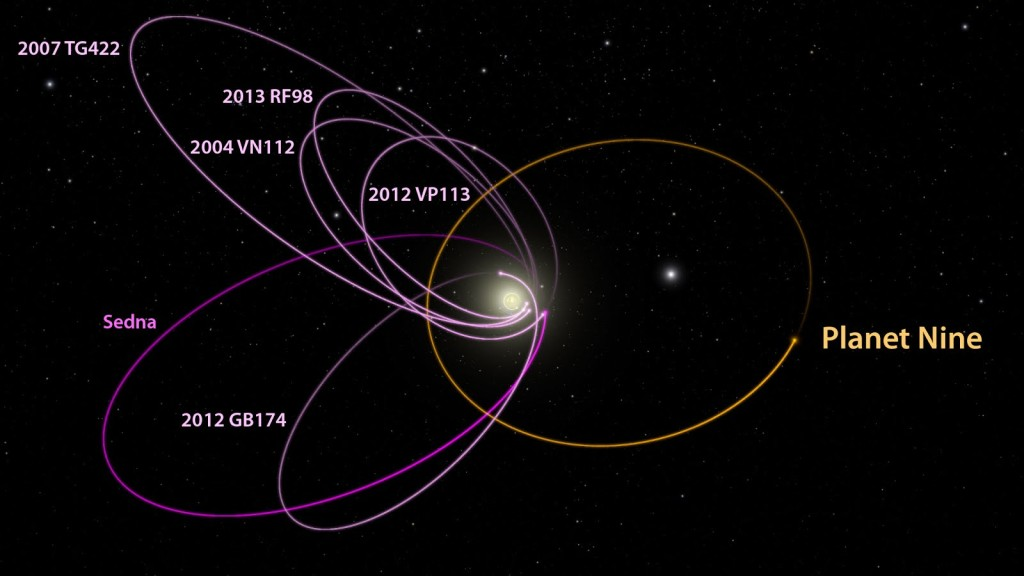 The probable orbit of Planet Nine | Image: Mike Brown and Konstantin Batygin