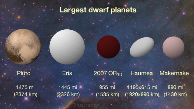 Relative sizes of the largest known dwarf planets | Photo: Konkoly Observatory/András Pál, Hungarian Astronomical Association/Iván Éder, NASA/JHUAPL/SwRI