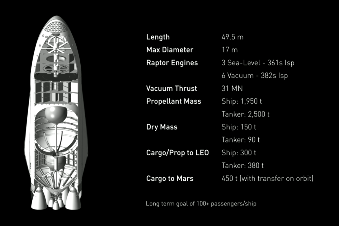 The MCT and specs in detail | Image: SpaceX